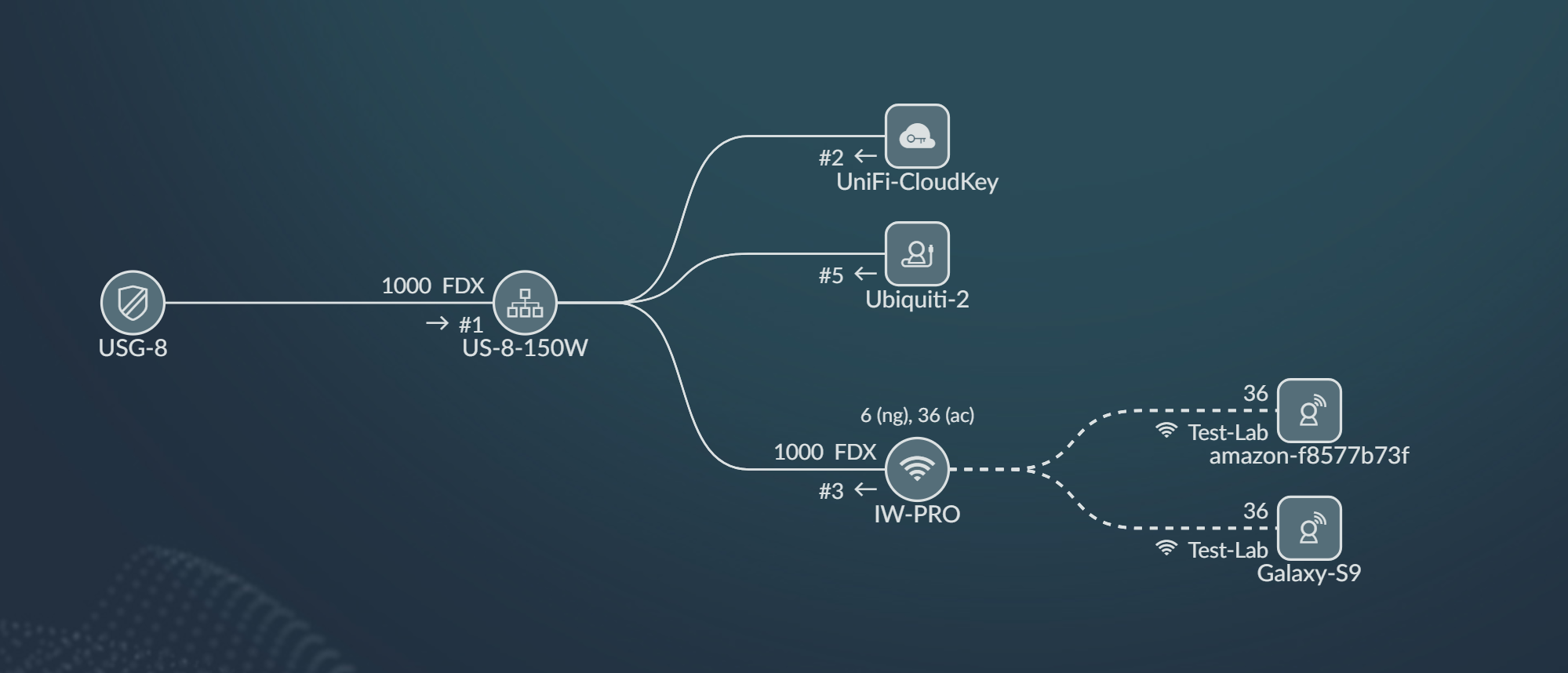 Staying Ahead Of The Weakest Link Whats Next For Switching And Wi Fi Ubiquiti Wiring Diagram Image From Unifi Software